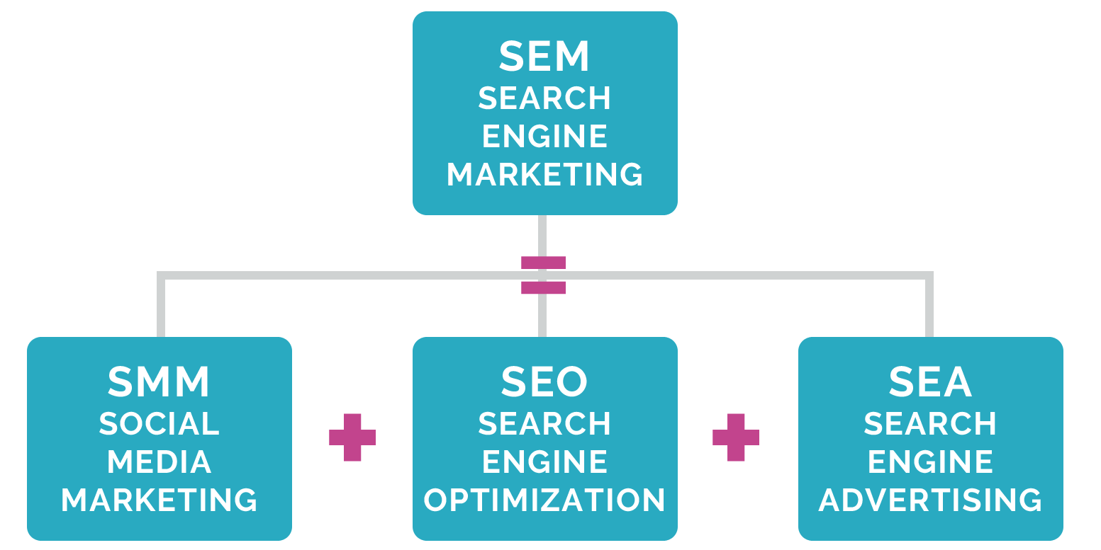 SEM SEA SMM SEO Search Engine Marketing: ovvero come guadagnare con la SEO