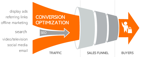 search engine marketing conversion Search Engine Marketing: ovvero come guadagnare con la SEO